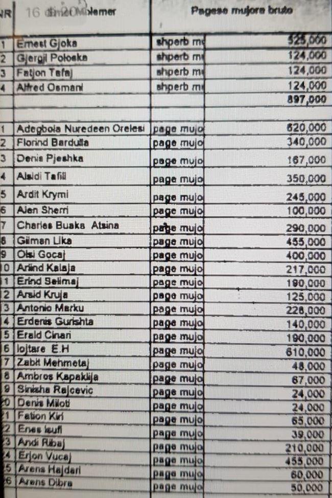 Dokumenti, ja si u shpenzuan paratë te Vllaznia